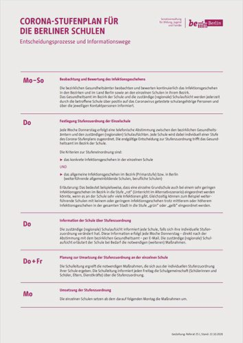 corona-stufenplan-entscheidungsprozesse